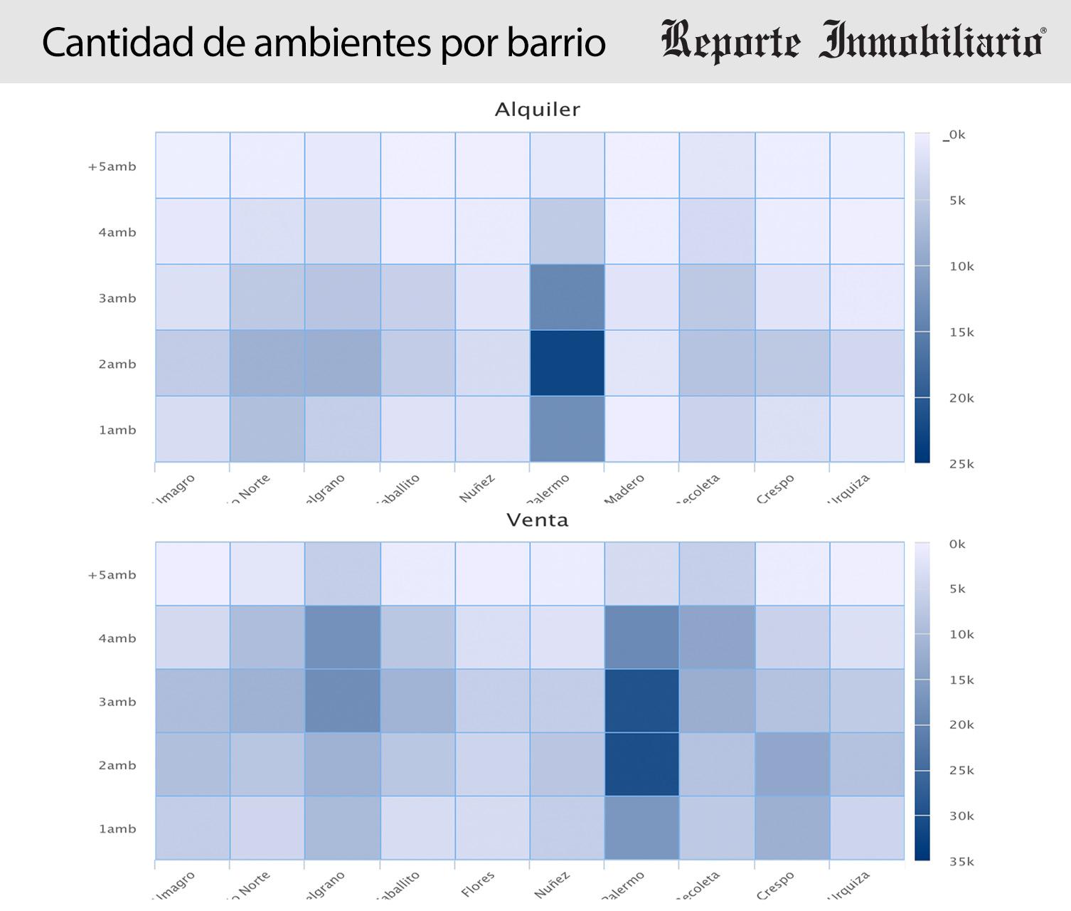 Resumen 2015 - Los barrios mas buscados por ambiente para Alquiler y venta