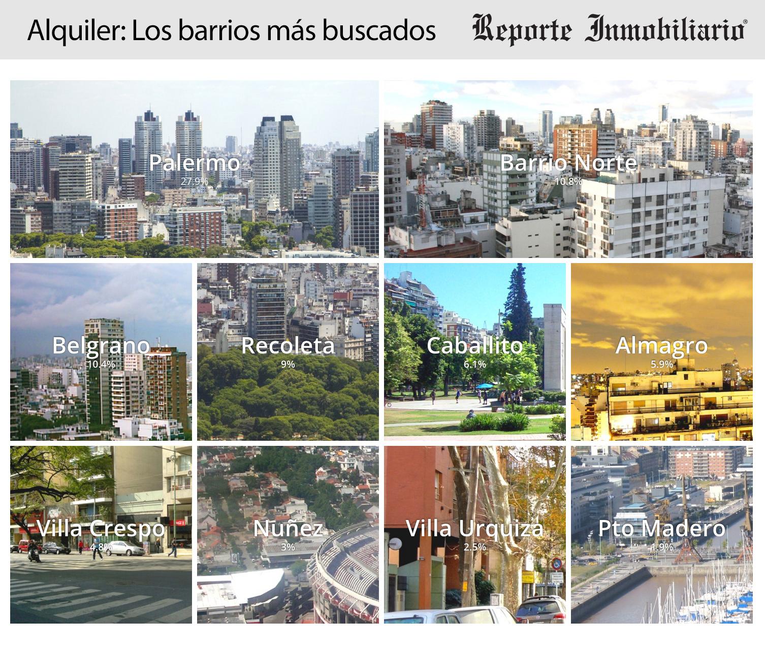 Resumen 2015 - Los barrios mas buscados para Alquiler