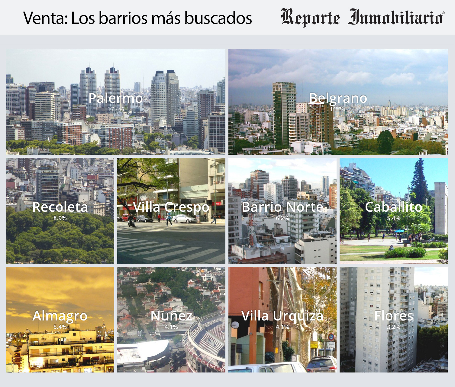 Resumen 2015 - Los barrios mas buscados para Venta