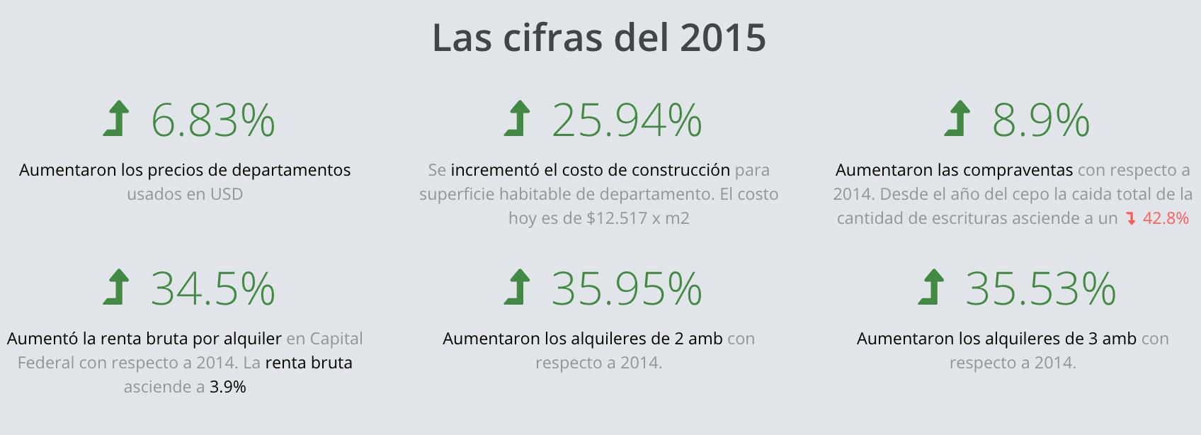 Resumen del mercado inmobiliario 2015
