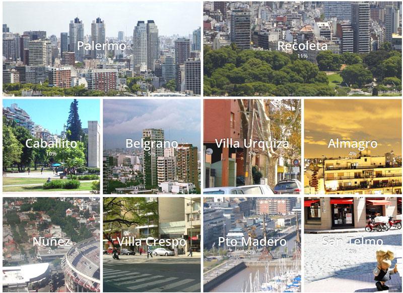 Resumen 2019 - Los barrios mas buscadas para comprar departamentos